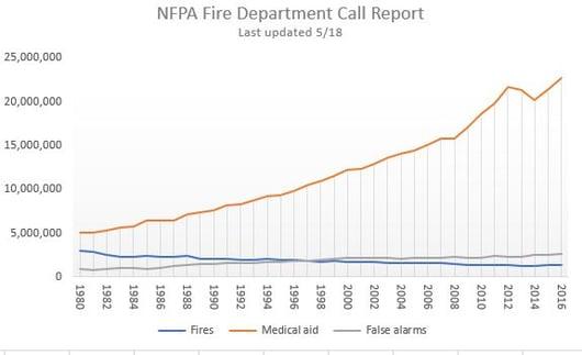 2019-09 NFPA Call Volume Chart