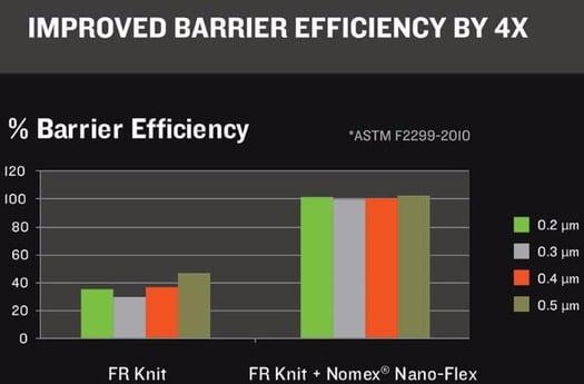 Barrier Efficiency Hood Chart